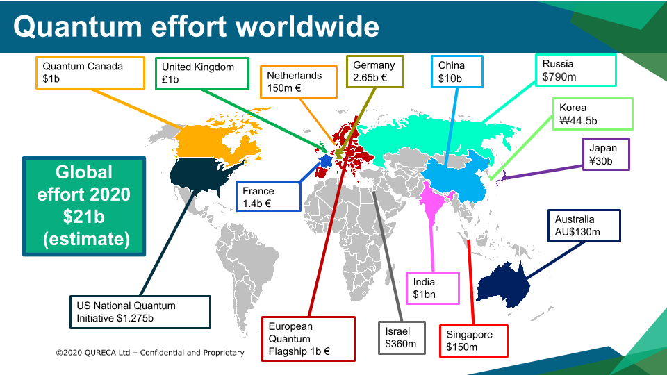 Overview on quantum initiatives worldwide